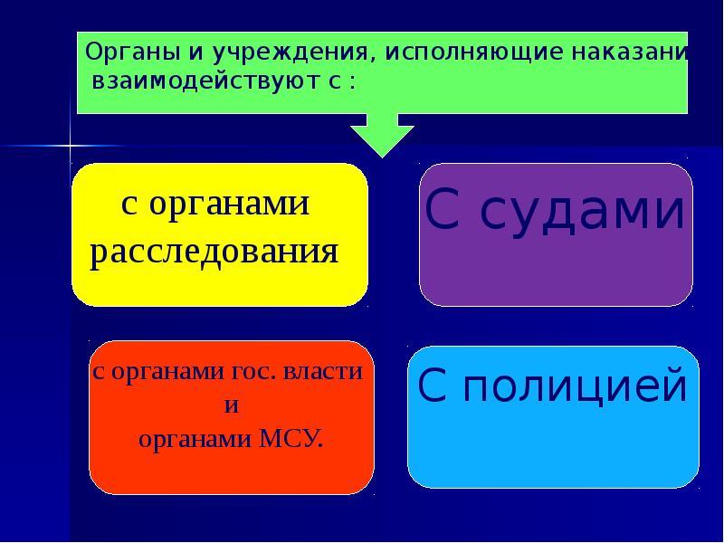 Контроль за деятельностью учреждений и органов, исполняющих уголовные наказания, слайд 25