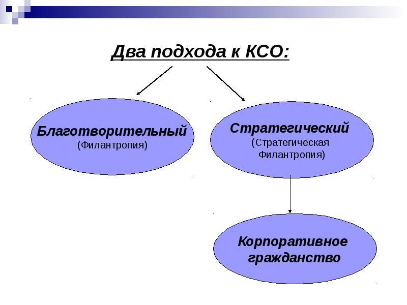Два подхода к КСО: