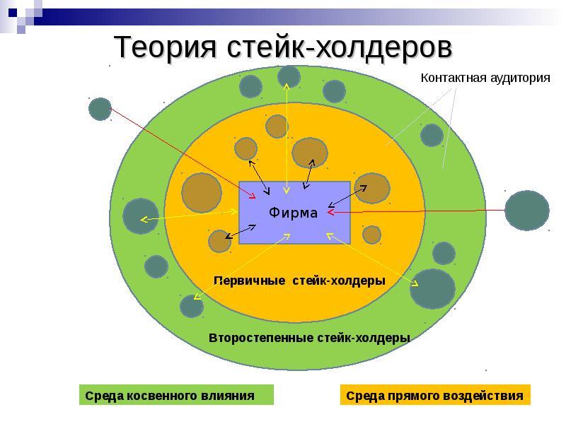 Теория стейк-холдеров