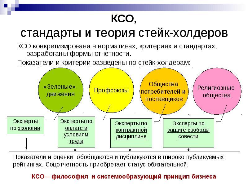 КСО, стандарты и теория стейк-холдеров КСО конкретизирована в нормативах, критериях и стандартах, ра