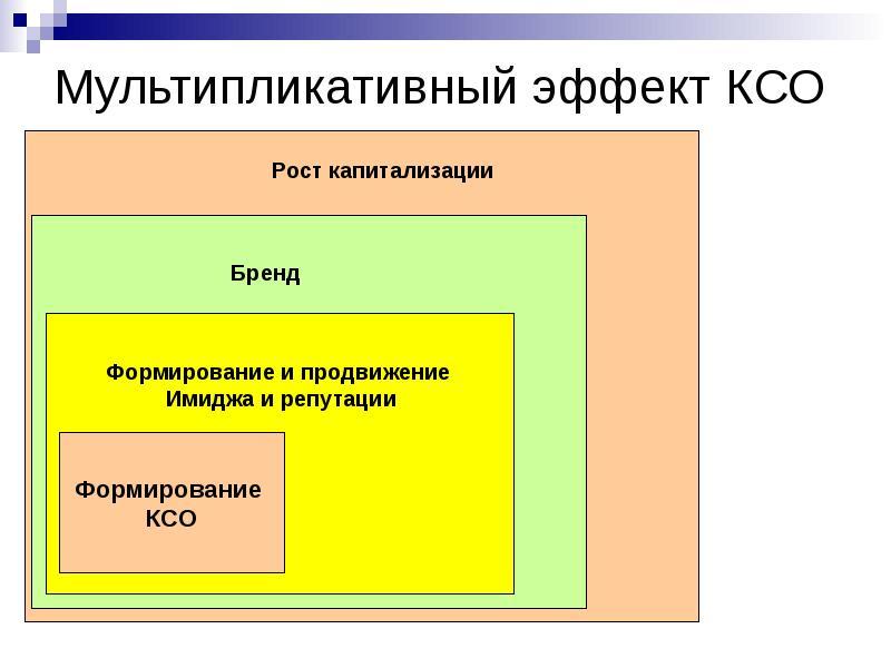 Мультипликативный эффект КСО
