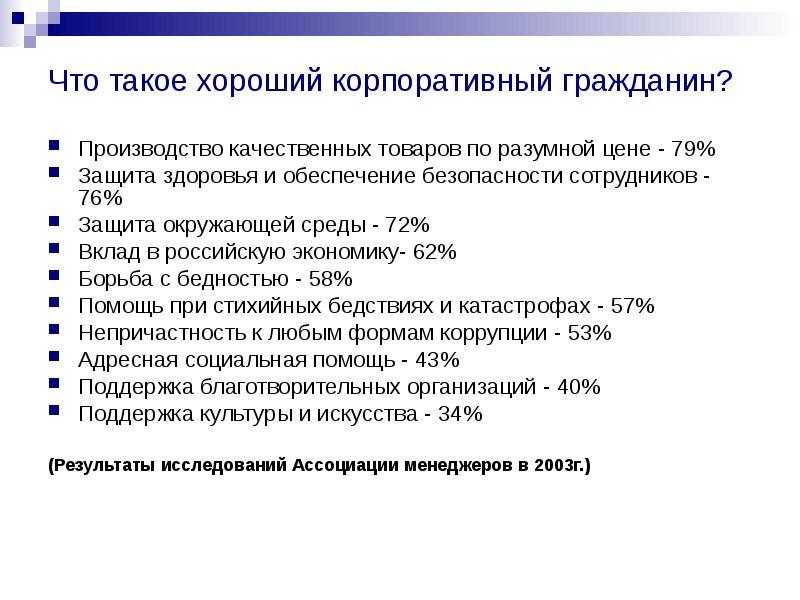 Что такое хороший корпоративный гражданин? Производство качественных товаров по разумной цене - 79%