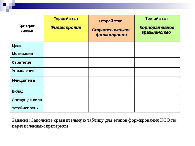 Стадии позиционирования и рецепции бизнеса в социальной среде, слайд 7