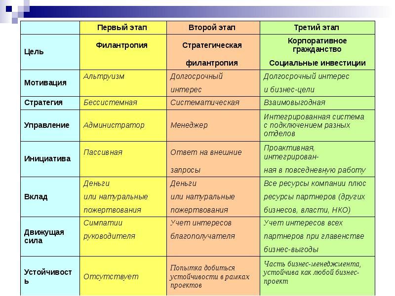 Стадии позиционирования и рецепции бизнеса в социальной среде, слайд 8