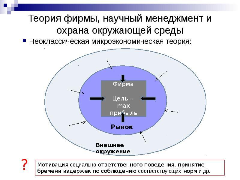 Теория фирмы, научный менеджмент и охрана окружающей среды Неоклассическая микроэкономическая теория