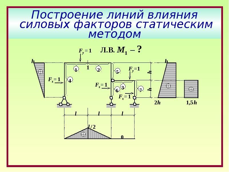 Построение линий влияния силовых факторов статическим методом