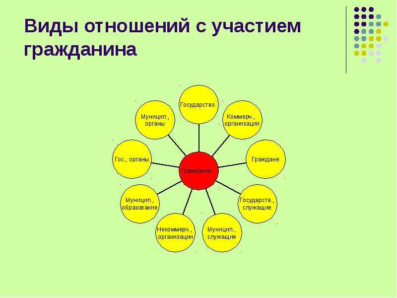 Виды отношений с участием гражданина