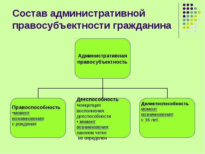 Состав административной правосубъектности гражданина