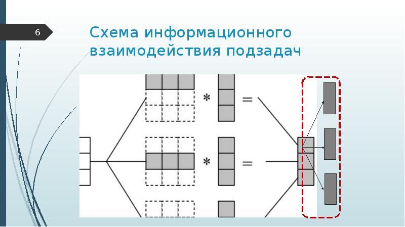 Схема информационного взаимодействия подзадач