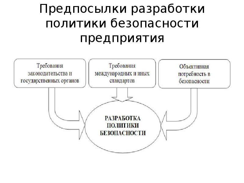 Предпосылки разработки политики безопасности предприятия