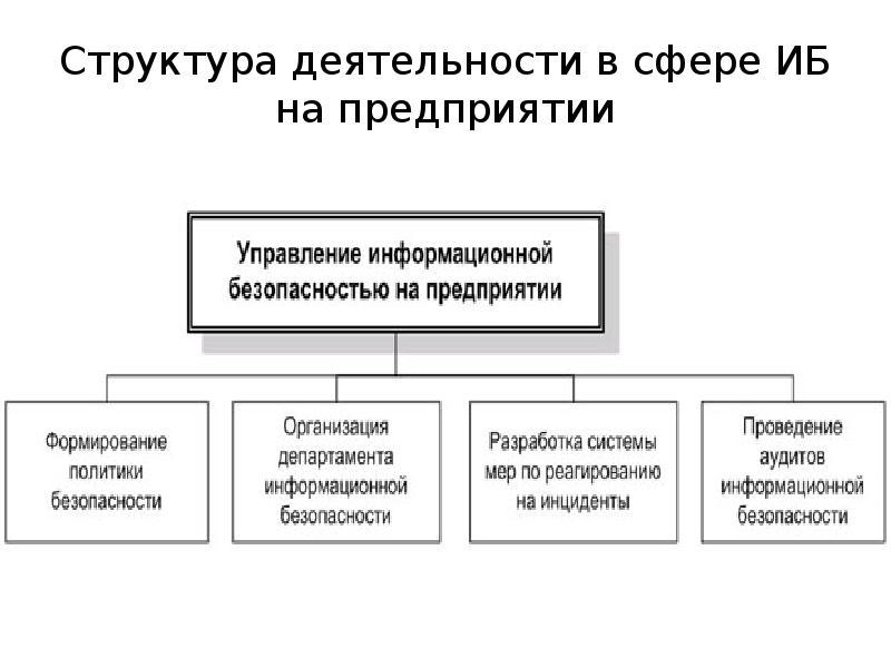 Структура деятельности в сфере ИБ на предприятии