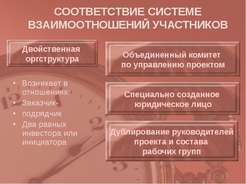 СООТВЕТСТВИЕ СИСТЕМЕ ВЗАИМООТНОШЕНИЙ УЧАСТНИКОВ Возникает в отношениях: Заказчик- подрядчик Два равн