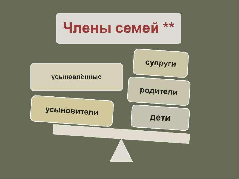 Семья. Её роль в жизни общества, слайд 22