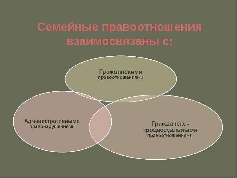 Семейные правоотношения взаимосвязаны с: