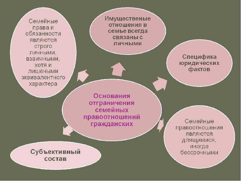 Семья. Её роль в жизни общества, слайд 27
