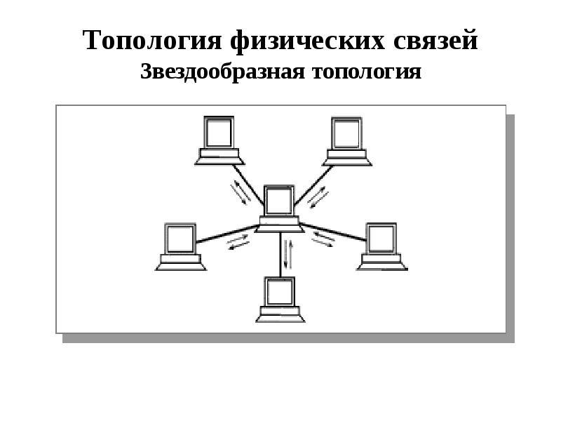 Физическая топология картинки