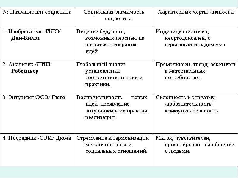 Подбор людей для формирования работоспособной команды с учетом основных черт и качеств личности, слайд 7