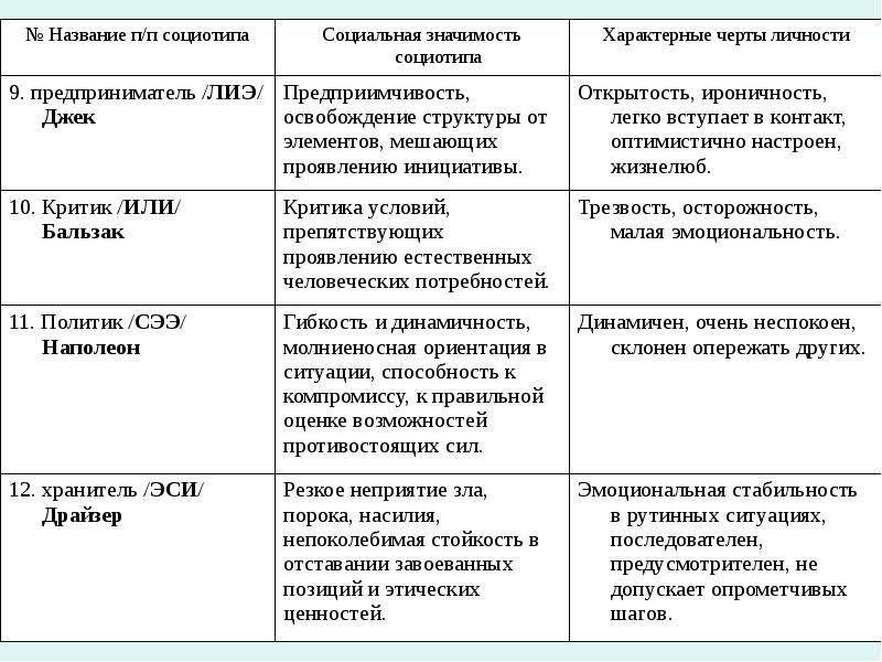 Подбор людей для формирования работоспособной команды с учетом основных черт и качеств личности, слайд 9