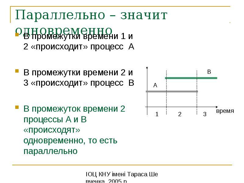 Параллельно – значит одновременно В промежутки времени 1 и 2 «происходит» процесс A В промежутки вре