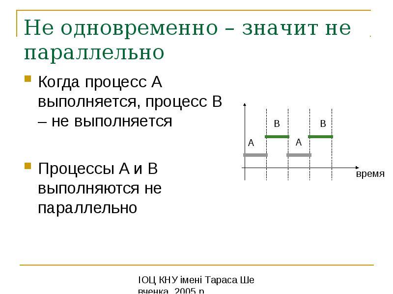 Не одновременно – значит не параллельно Когда процесс A выполняется, процесс B – не выполняется Проц