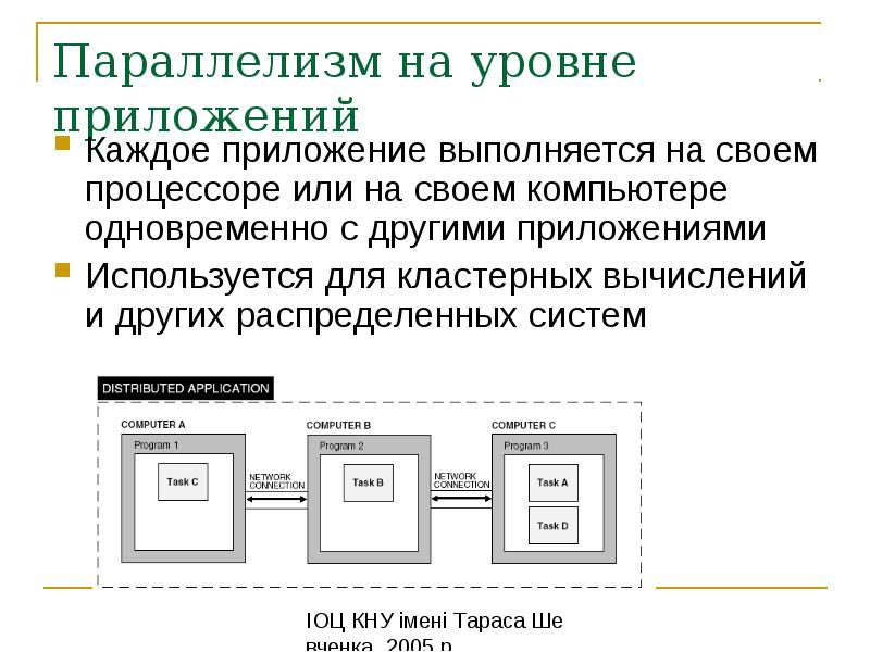 Параллелизм на уровне приложений Каждое приложение выполняется на своем процессоре или на своем комп