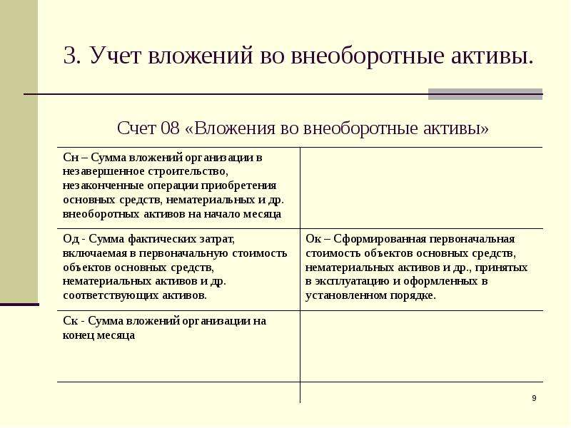 Активы 3.7 во шпаргалка учет вложений внеоборотные