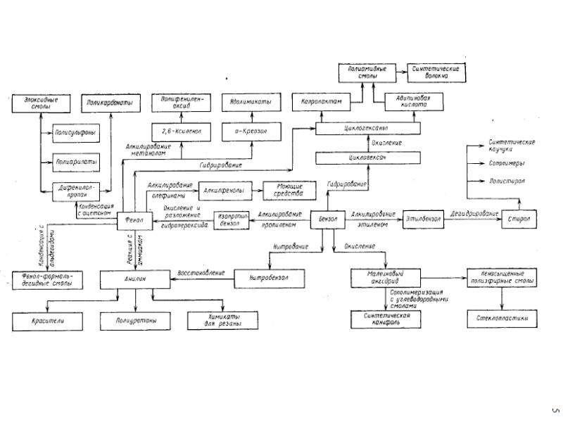 Коксование угля, получение аром, слайд 2