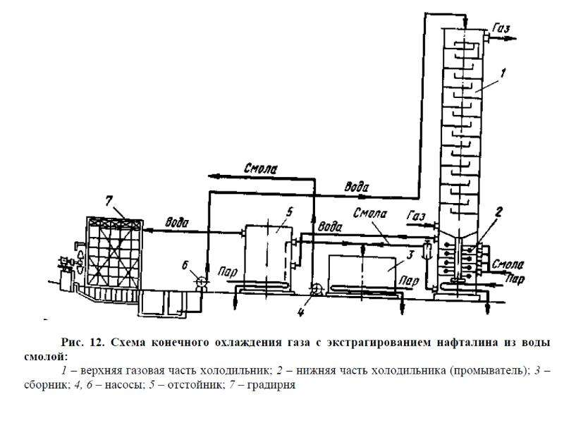 Коксование угля, получение аром, слайд 12