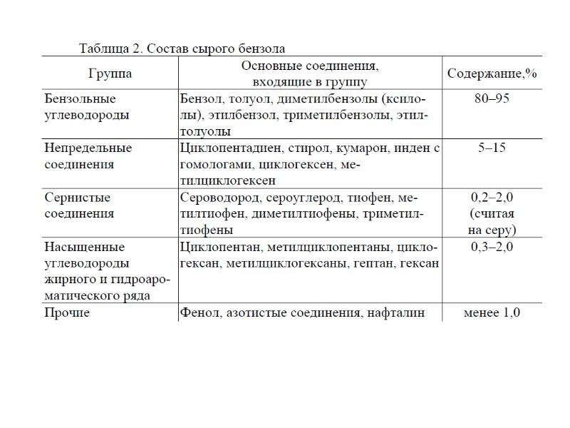 Коксование угля, получение аром, слайд 24