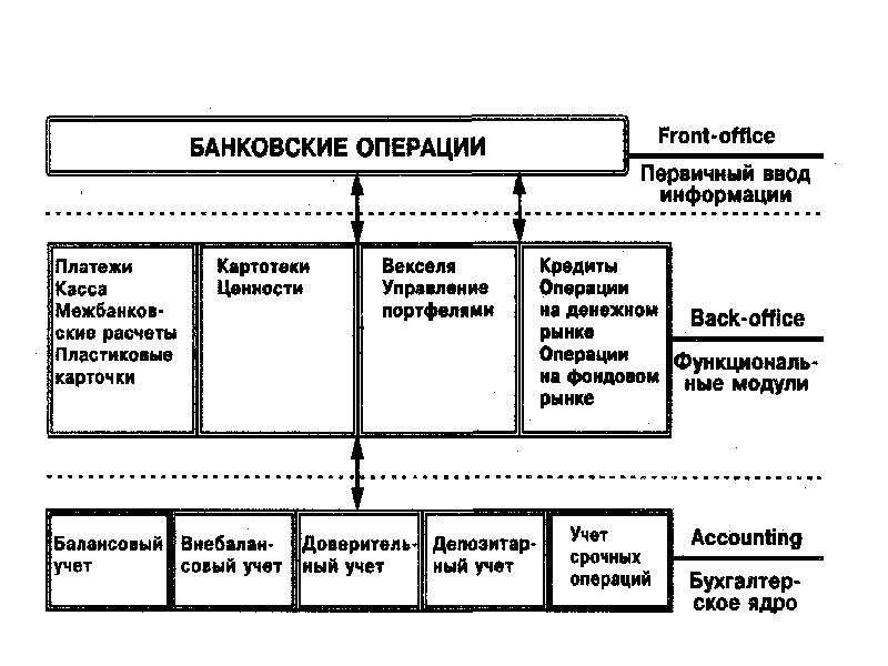 Банковские информационные системы, слайд 13