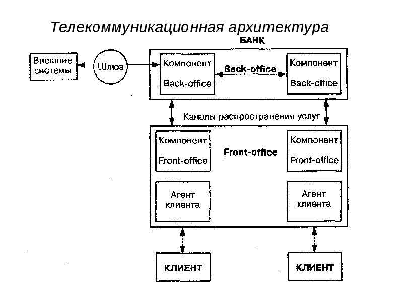 Банковские информационные системы, слайд 14