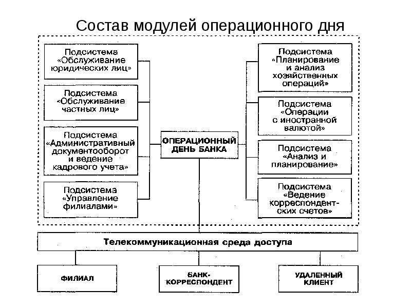 Банковские информационные системы, слайд 16