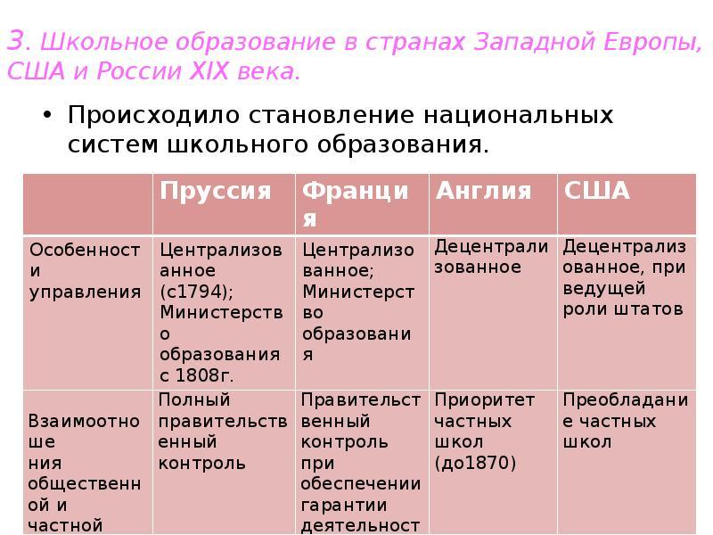 3. Школьное образование в странах Западной Европы, США и России XIX века. Происходило становление на