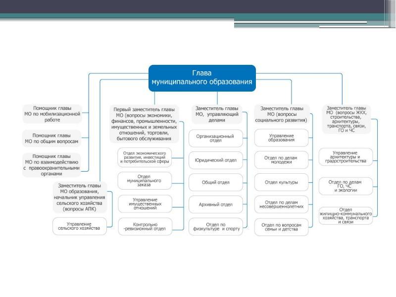 Полномочия органов местного самоуправления: понятие и содержание, слайд 10