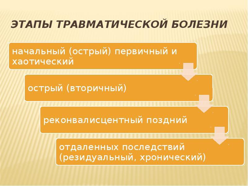 Этапы травматической болезни