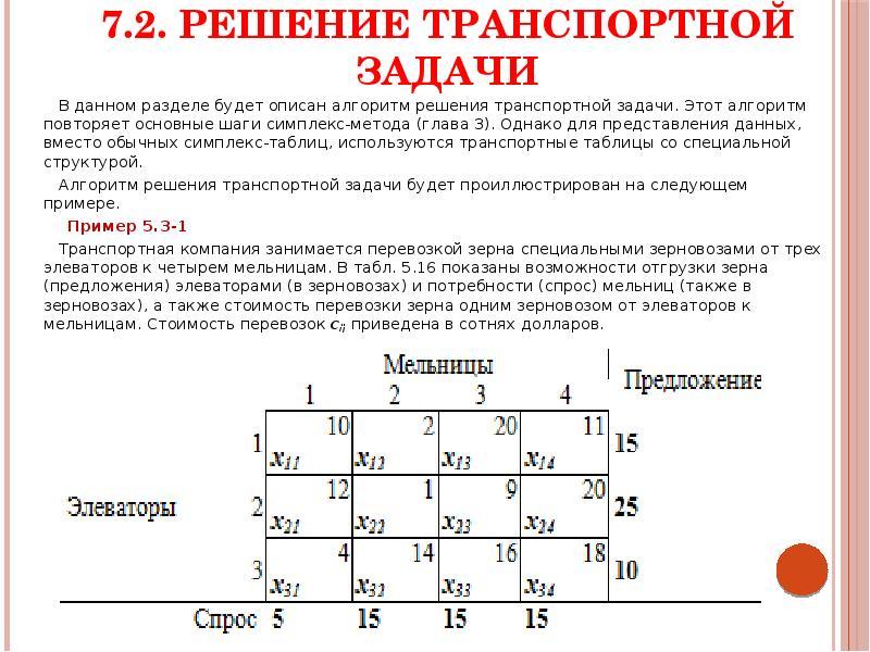 7. 2. Решение транспортной задачи В данном разделе будет описан алгоритм решения транспортной задачи