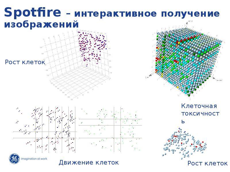 Spotfire – интерактивное получение изображений