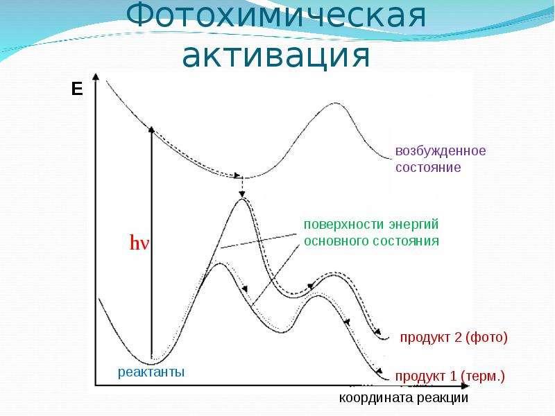 Фотохимическая активация