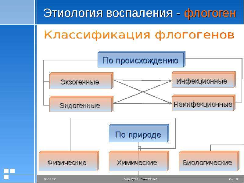 Этиология воспаления - флогоген