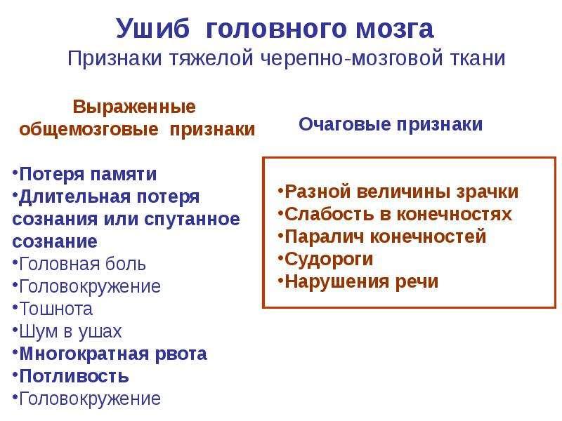 ПЕРВАЯ ПОМОЩЬ ПРИ ТРАВМЕ ГОЛОВЫ, слайд 20