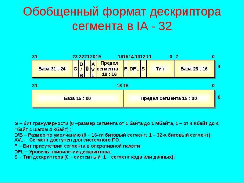 Презентация Обобщенный формат дескриптора сегмента