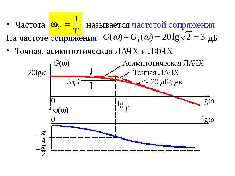 Частота называется частотой сопряжения На частоте сопряжения дБ Точная, асимптотическая ЛАЧХ и ЛФЧХ
