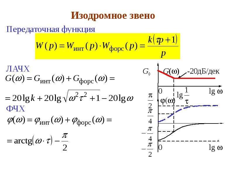 Изодромное звено Передаточная функция ЛАЧХ ФЧХ