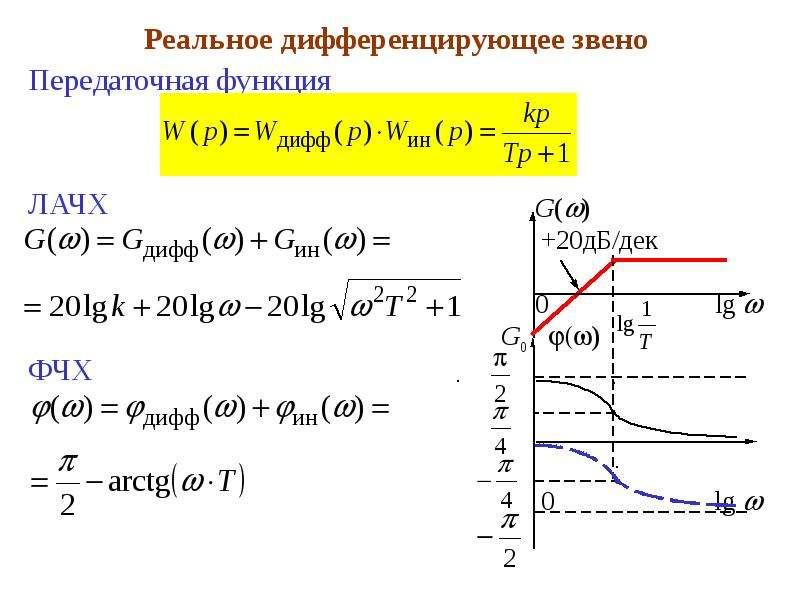 Реальное дифференцирующее звено Реальное дифференцирующее звено Передаточная функция ЛАЧХ ФЧХ