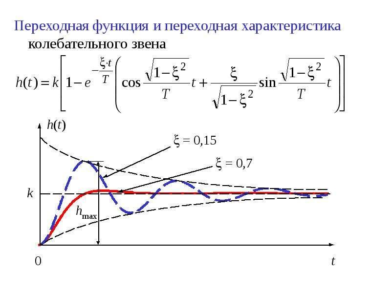 Переходная функция и переходная характеристика колебательного звена Переходная функция и переходная