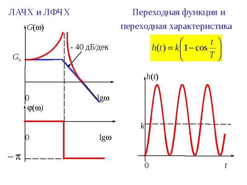 ЛАЧХ и ЛФЧХ Переходная функция и ЛАЧХ и ЛФЧХ Переходная функция и переходная характеристика