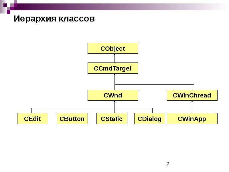 Иерархия классов