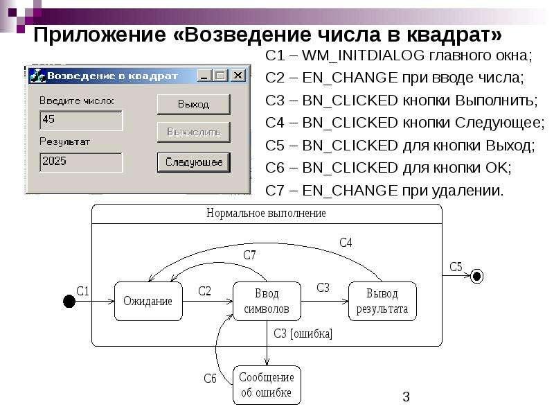Приложение «Возведение числа в квадрат» С1 – WM_INITDIALOG главного окна; С2 – EN_CHANGE при вводе ч