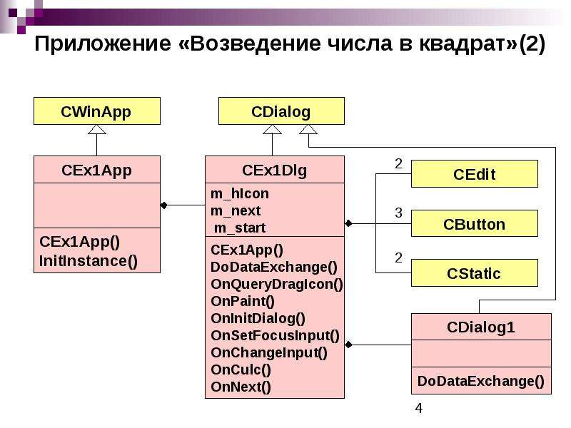 Приложение «Возведение числа в квадрат»(2)