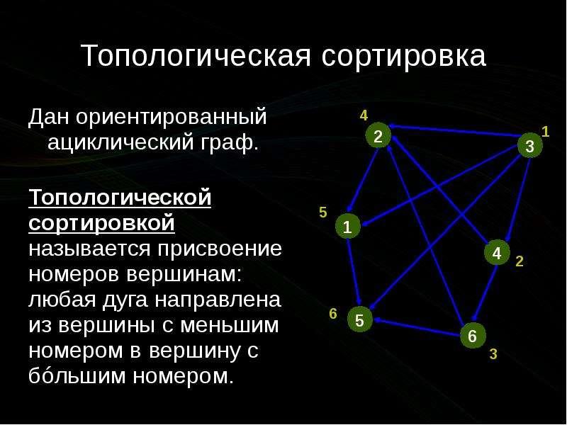 Топологическая сортировка Дан ориентированный ациклический граф.